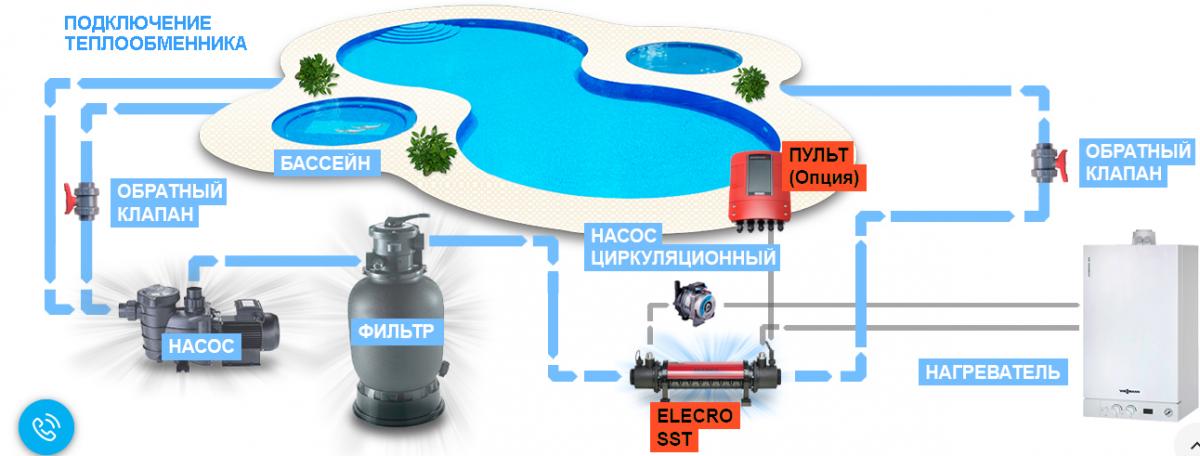 Теплообменник для обогрева бассейнов